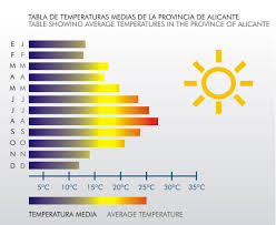 %name Weather in the Costa Blanca